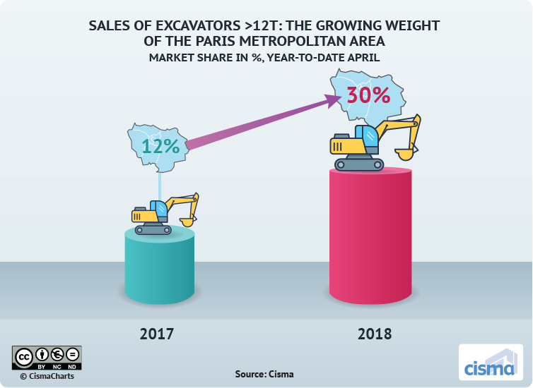 Sales Of Excavators